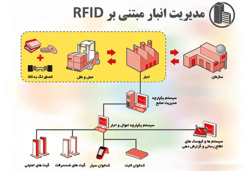 مدیریت انبار با RFID
