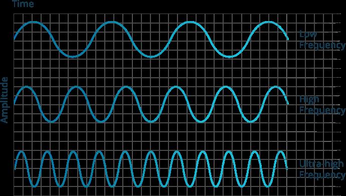 فرکانس های RFID